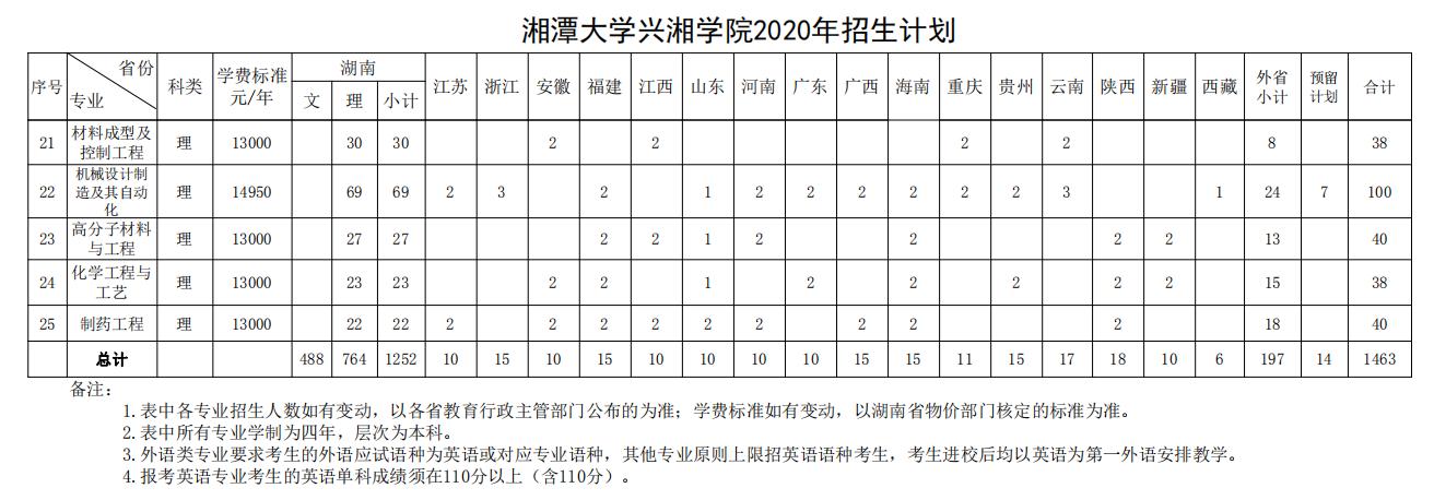 2021年湘潭大学兴湘学院招生专业有哪些及招生专业目录人数